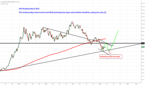 DXY: DXY Roadmap March 2018