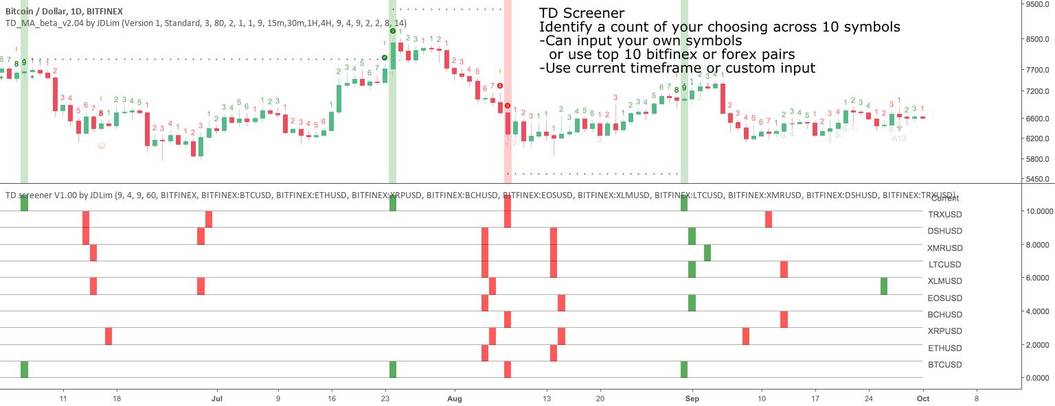 TD screener setup for BITFINEX:BTCUSD by jdlim — TradingView