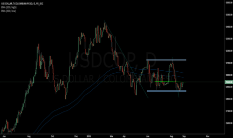 USDCOP: USDCOP