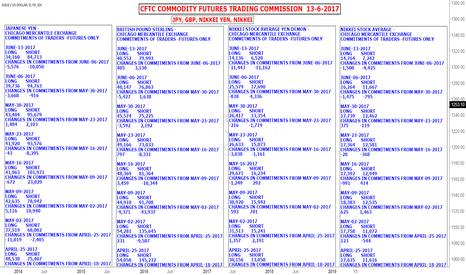XAUUSD: CFTC COMMODITY FUTURES TRADING JPY, GBP, NIKKEI YEN, NIKKEI