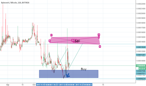 "BYCBTC: My crazy analysis :""D"