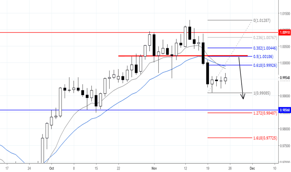 USDCHF: USDCHF CONTINUATION LOOKS LIKELY