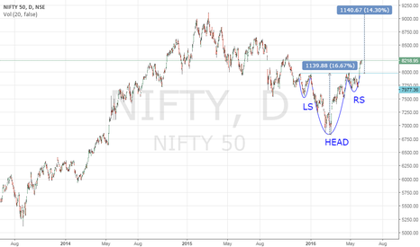 NIFTY: Nifty Inverted Head and Shoulder