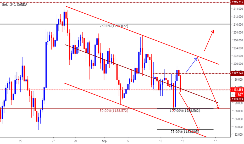 XAUUSD: Intra day Plan based on Levels for Sep 12th 2018
