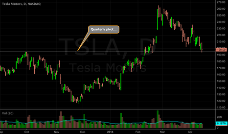 TSLA: TSLA: Quarterly pivot point...