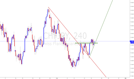 CHFJPY: CHFJPY Look for long entries