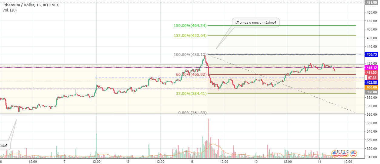 Etherum (ETHUSD) - Análisis de Price Action (15M)