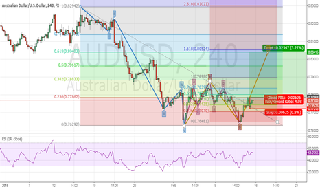 AUDUSD: AUDUSD in C wave of abc correction