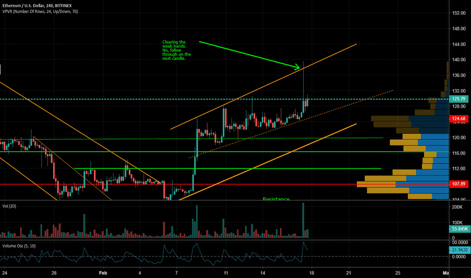 ETHUSD: ETH on the 4-Hr, Looking a Bit Strange to Me!