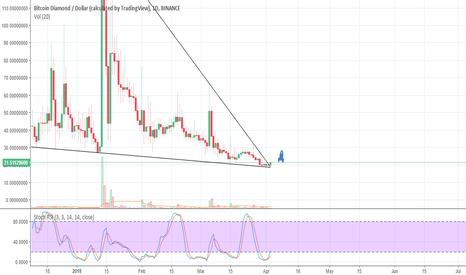 BCDUSD: Bitcoin Diamond Triangle breakout