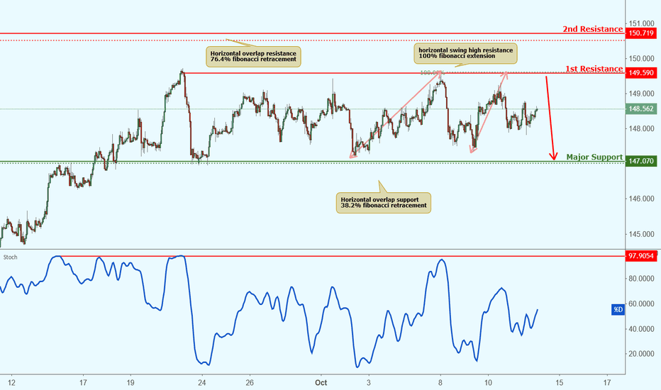 GBPJPY: GBPJPY is approaching resistance, potential drop!