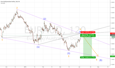 EURAUD: Gravity will do the job as always ...Eur/Aud short position