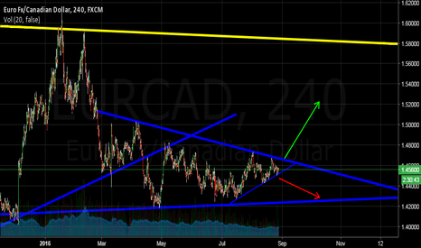 EURCAD: USD/CAD 4H