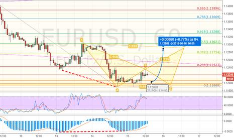 EURUSD: EURUSD - покупка краткосрочная