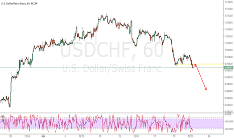 USDCHF: USDCHF SHORT THE PULL BACK