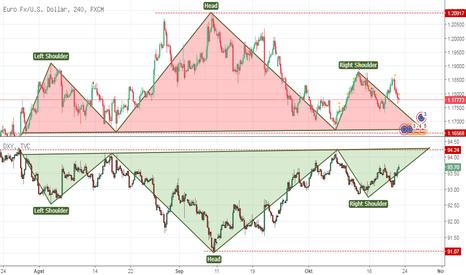 EURUSD: DXY vs EURO  --->   invervse  H&S  vs H&S