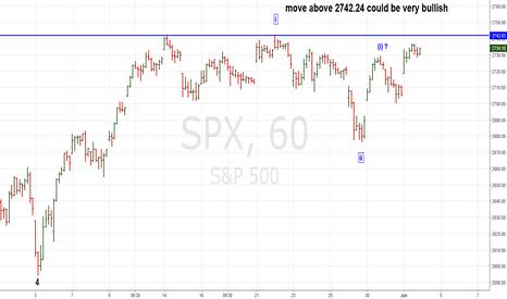 SPX: SPX Could Have Bullish Breakout on 6/4/18