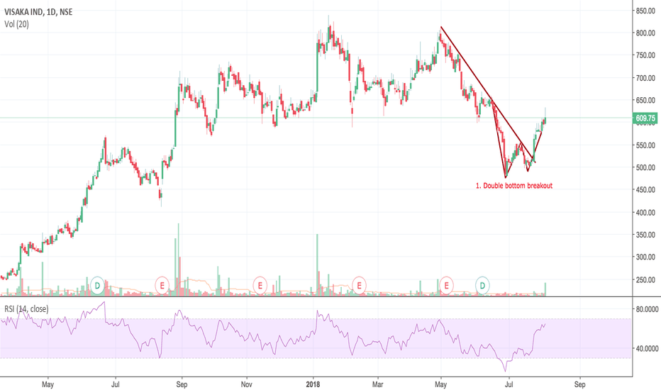 VISAKAIND: Visaka Industries - Double Bottom Breakout