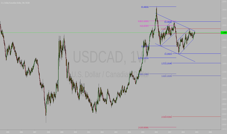 USDCAD: Watch the USDCAD for sell