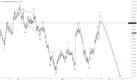 US10: H1|US Government Bonds 10Year, Its Sell Chance.