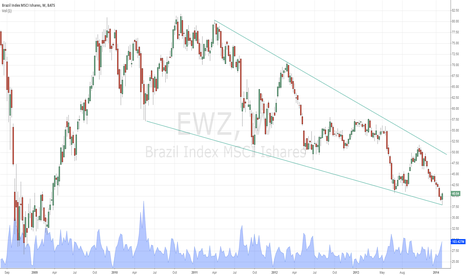 EWZ: Falling wedge formation