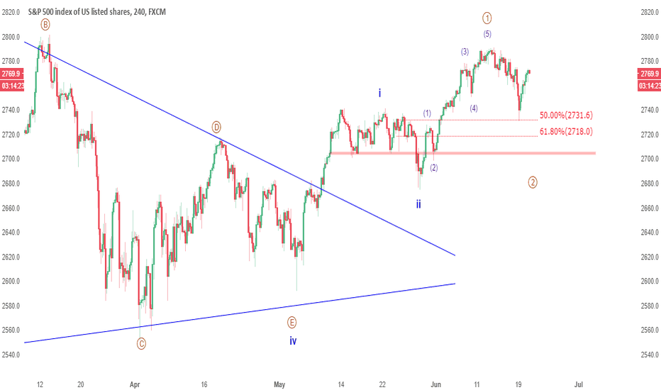 SPX500: UPDATE: $2,700 or nothing on the S&P 500