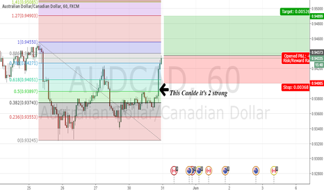 AUDCAD: 2 Strong 4h Candle
