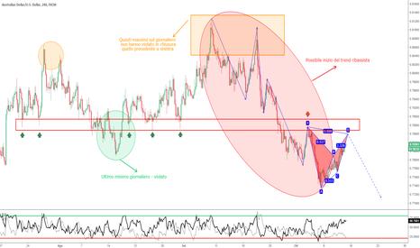 AUDUSD: AUD/USD - BAT Pattern dalle enormi potenzialità