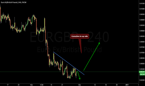 EURGBP: Cor To Up