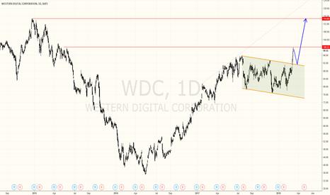WDC: Beautiful buy setup on $WDC