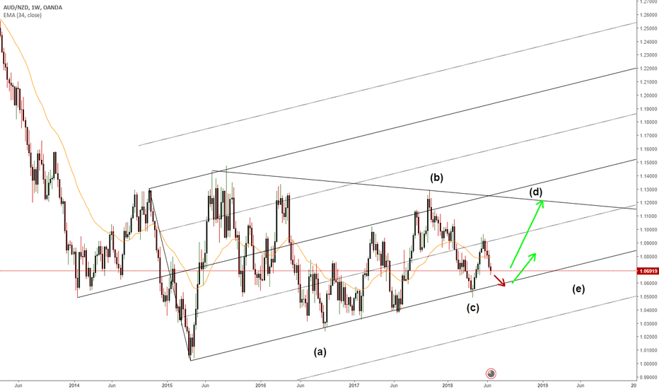 AUDNZD: AUDNZD Huge Range Bound Plus mid-term C wave Buy