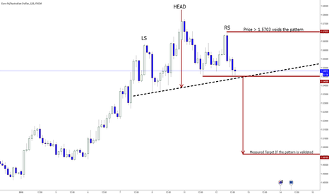 EURAUD: H & S Reversal Pattern Awaiting Validation