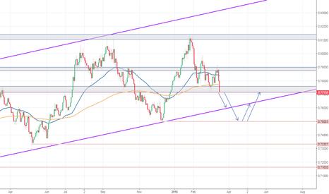 AUDUSD: AUD/USD - Ziel Trendlinie bzw. Support 0.7500
