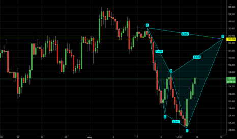 EURJPY: EURJPY - Potential bearish shark pattern