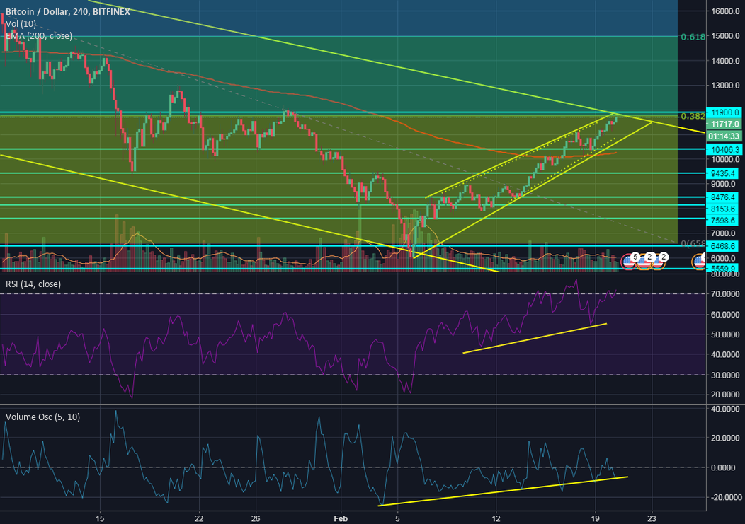 BTC VS Downtrend canal. las horas decisivas