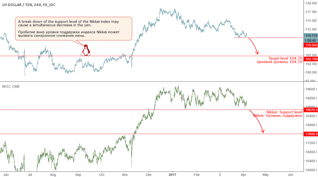 JPY: continuation of the downward trend.