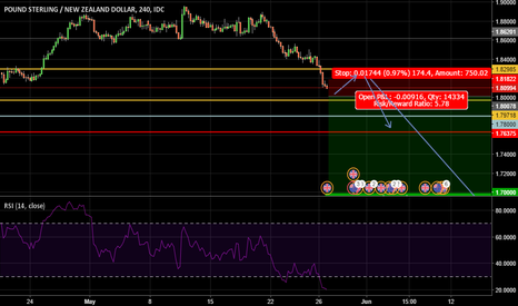 GBPNZD: GBPNZD - Short Opportunity