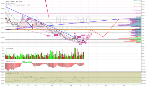 NE: Down Trend is broken but it's being retested
