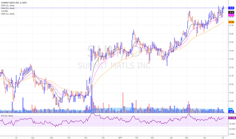 SUM: SUM - another stock holding up well over the past few days