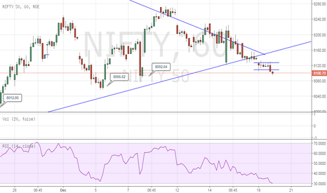 NIFTY: Mighty Nifty is forming a line!