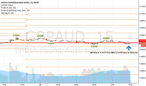 GBPAUD: 40 k long has fallen so much will go back up