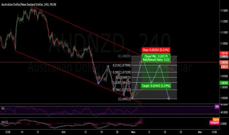 AUDNZD: AUD/NZD short by my analysis.