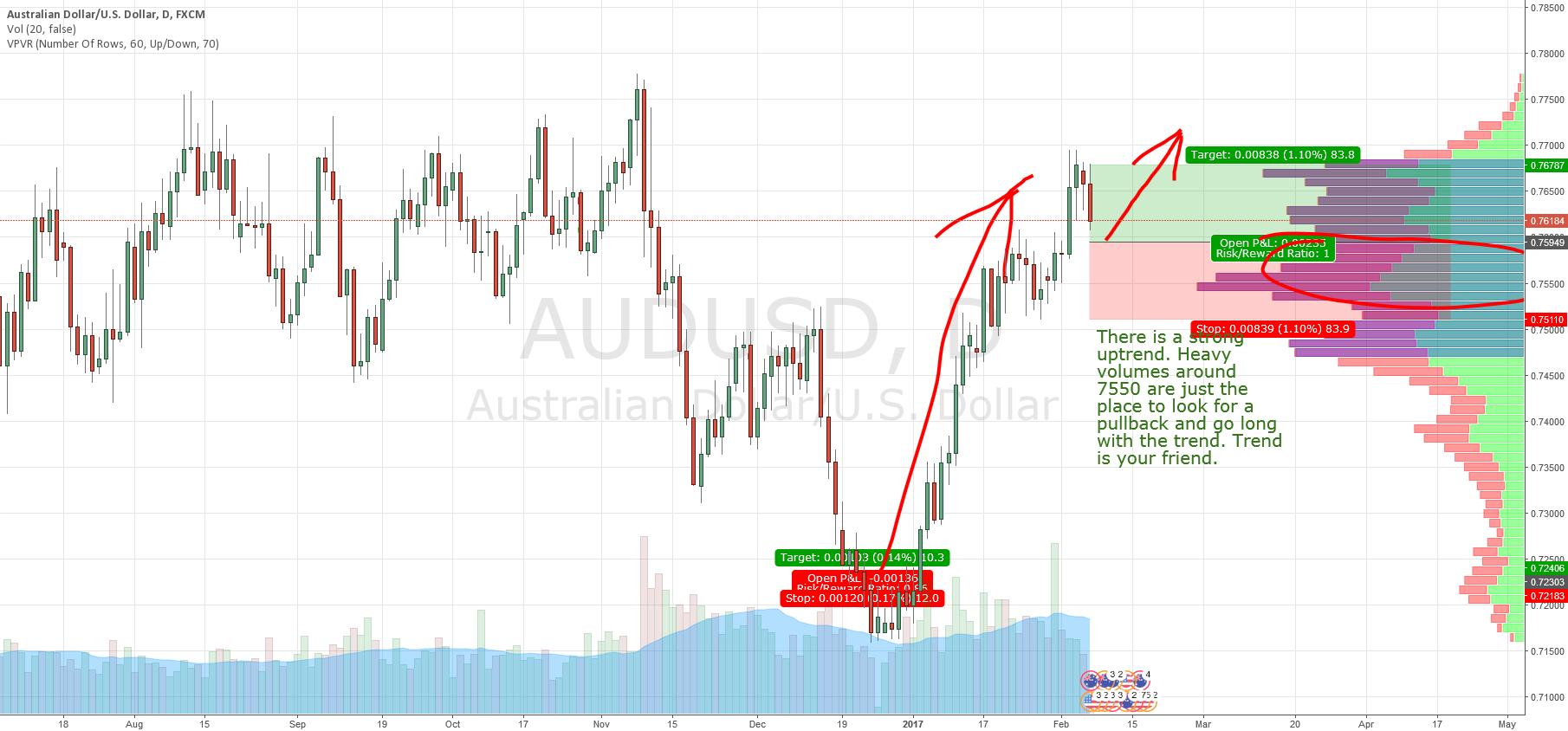 AUD/USD swing long