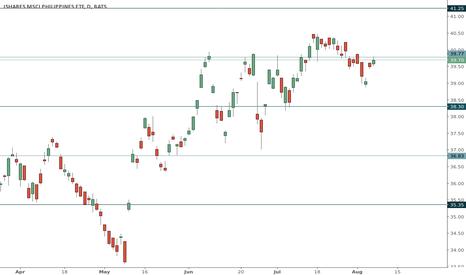 EPHE: EPHE trading range