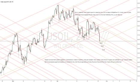 USOIL: WTI-Oil Us-Oil I plan to buy from levels