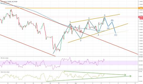 EURUSD: EURUSD Leading Diagonal in process