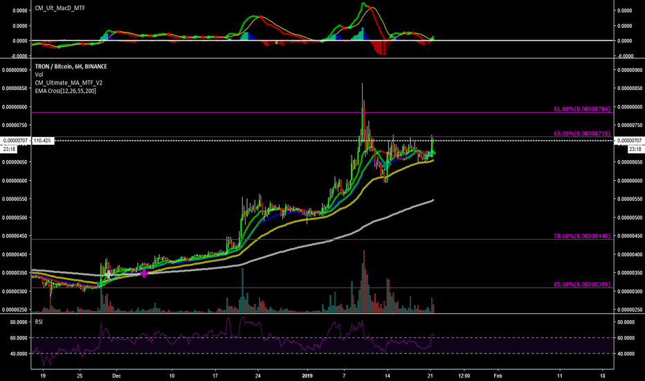 TRXBTC: Playing tron within the overall retrace... reactions are too