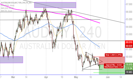 AUDJPY: short continuation