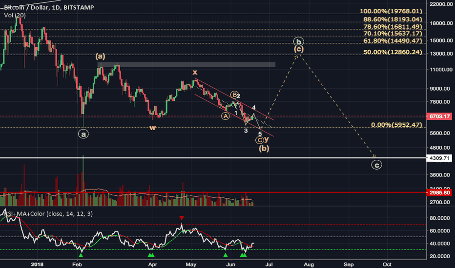 BTCUSD: BTCUSD an optimistic structure