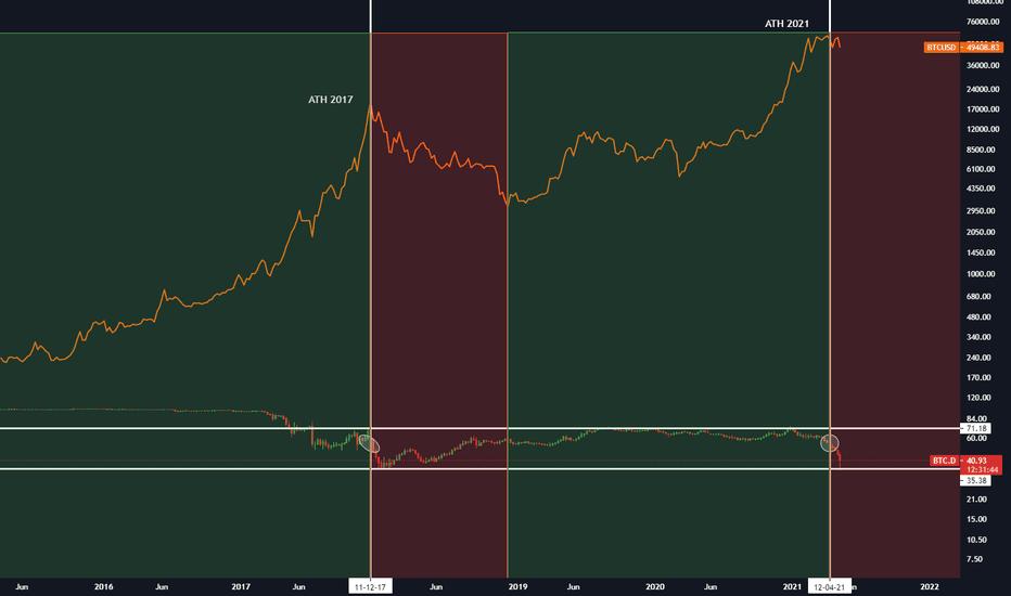 BTC Dominanz vs BTC Preis